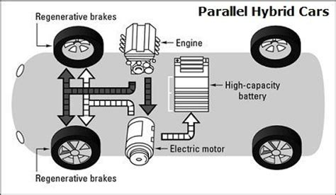 parallel hybrid vehicles diagram propulsion is provided