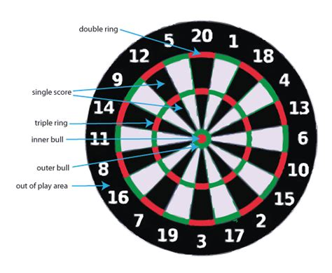 What Is The Height Of Dart Board From Floor by Darts