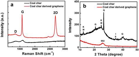 xrd pattern graphene photonics free full text coal char derived few layer