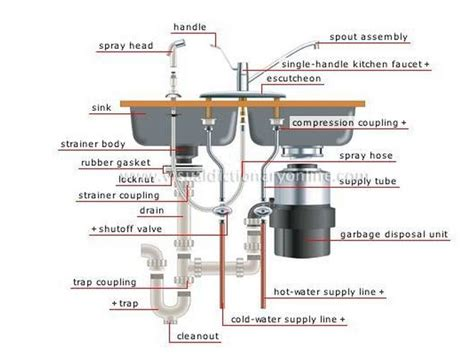 installing a new kitchen faucet kitchen sink and faucet install w disposal ask lon