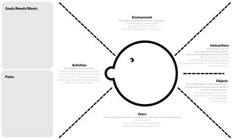 empathy map template aeiou empathy map creatlr