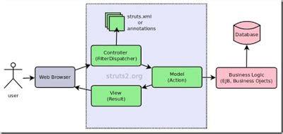 design pattern used in struts use it struts 2 architecture mvc design pattern