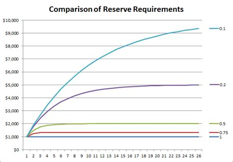 Mba Requirements Umsl by Activist Post The Mechanics Of Fractional Reserve Banking