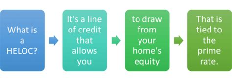 home equity line of credit heloc the about