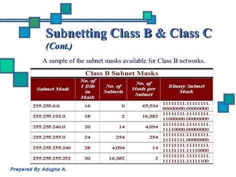 Subnetting Tutorial Class B | computer networking subnetting and ip addressing