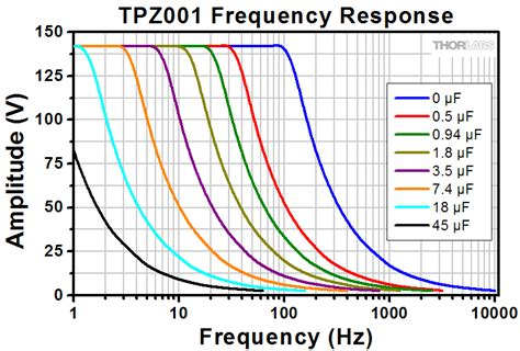 capacitor frequency response curve capacitor frequency response graph 28 images circuit analysis inductor s self resonant