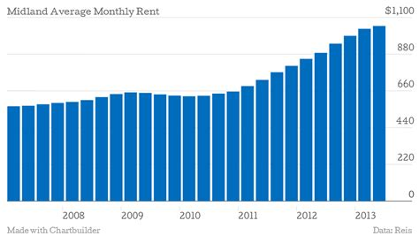 average monthly rent texas oil towns experience prosperity and growing pains