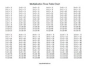 times table chart printable black and white collections