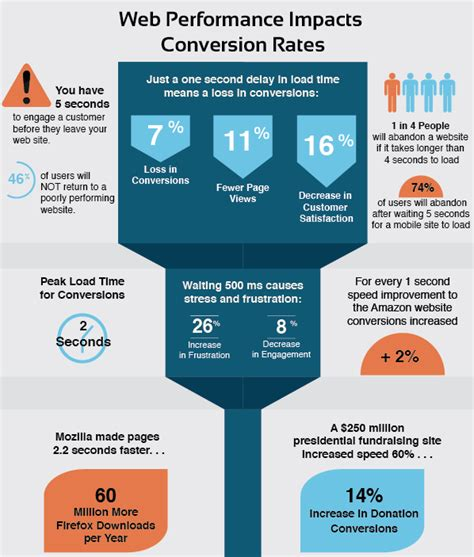 infographic web performance impacts conversion rates