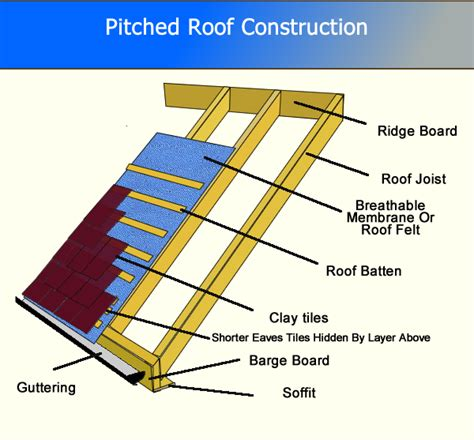Pitched Roof Construction Slipped Broken Clay Concrete Tiles Slates Replacing Roof