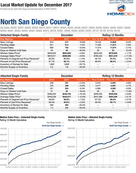 women s council of realtors san diego county san diego home prices north county real estate market