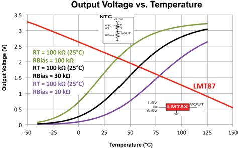resistor heat output resistor divider temperature coefficient 28 images using thermistors in temperature tracking