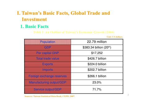 Economic Development Mba Programs by The Economic Development And Policy Measures Of Taiwan