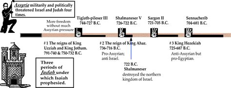 isaiah s a novel of prophets and books isaiah s historical chronological background with timeline