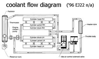 98 00 coolant flow direction subaru forester owners forum