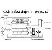 Coolant Draining In Subarus  Motor Vehicle Maintenance &amp Repair Stack