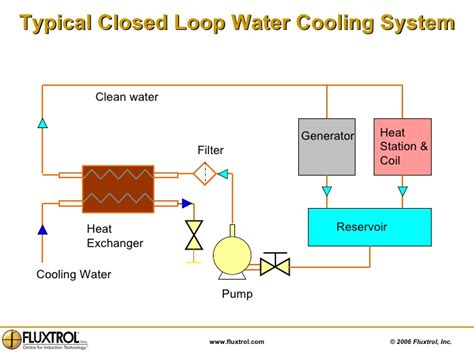 induction heating line water system 2 fluxtrol sle induction heating installations