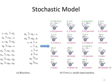 Modèle Stochastique