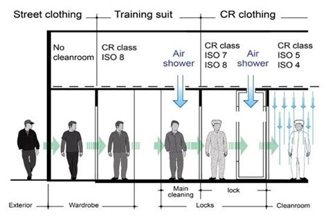 Clean Room Classification by Clean Room Class Szukaj W Chemia Materia蛯 243 W 4 Cleanses And Search