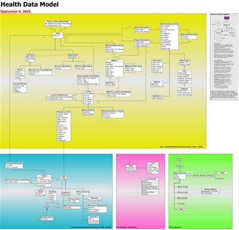 conceptual data model visio health data model