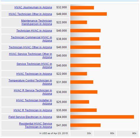 Toyota Automotive Technician Salary Air Conditioner Technician Air Conditioner Database