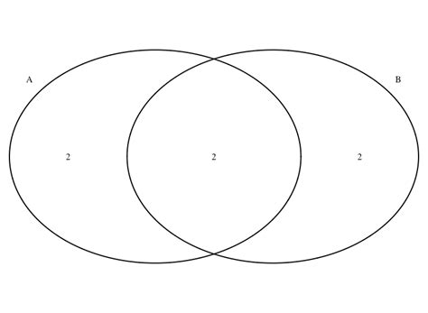 Define Venn Diagram