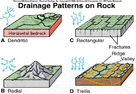 drainage pattern and types drainage and its patterns on emaze