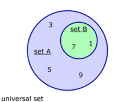 subset venn diagram exle venn diagram subset image collections how to guide and