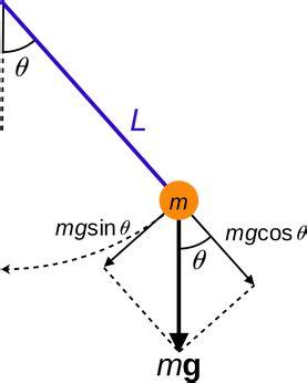 pendulum swing equation determining gravitational acceleration using a pendulum