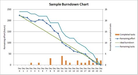 file sleburndownchart png wikimedia commons