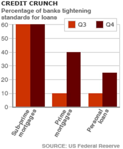 10 Reasons To The Credit Crunch by Us Subprime Crisis Explanation In Graphics Others Forum