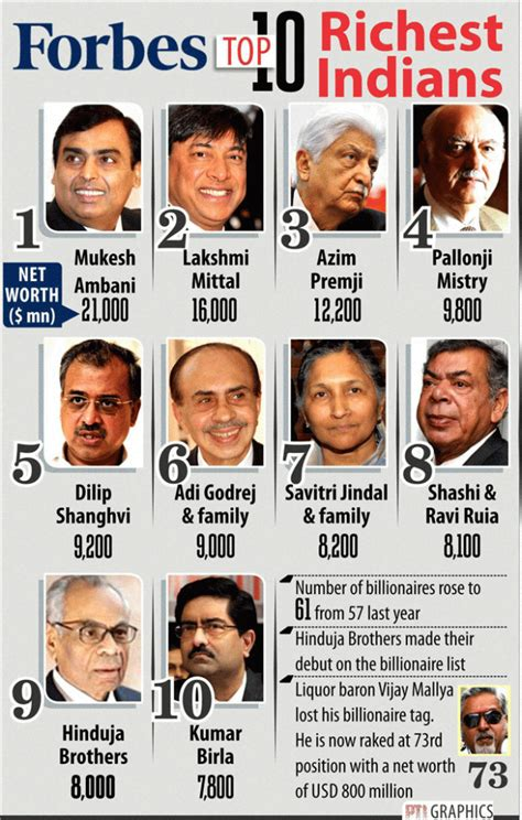 list of top 20 richest person in india