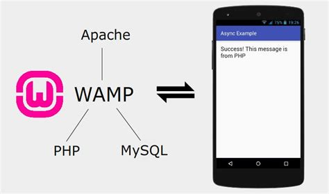 Android With Php by Connect Android To Localhost Test Android With Php Mysql