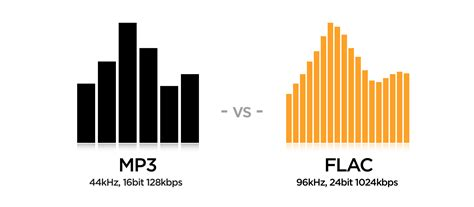 cd format vs flac flac vs mp3 is flac better than mp3