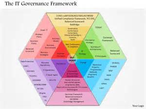 image gallery it governance framework