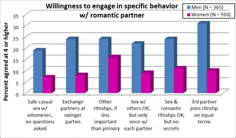 what percentage of married couples swing who s really interested in alternate relationships