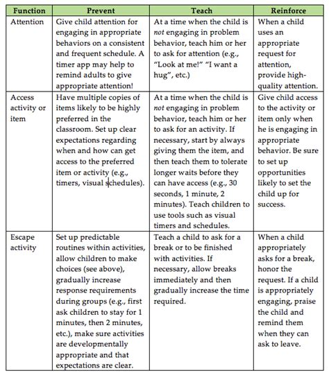 abc charts for challenging behaviour challenging behavior as communication ebip