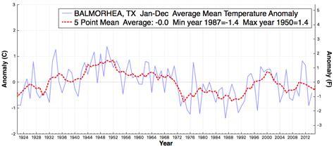 sinton texas january 10 2014 nasa fraud in balmorhea texas the deplorable climate