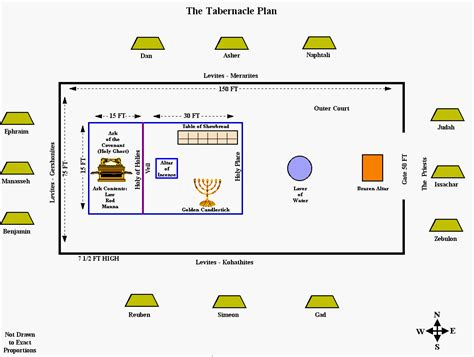 tabernacle floor plan for tabernacle of moses furniture displaying 18 images for