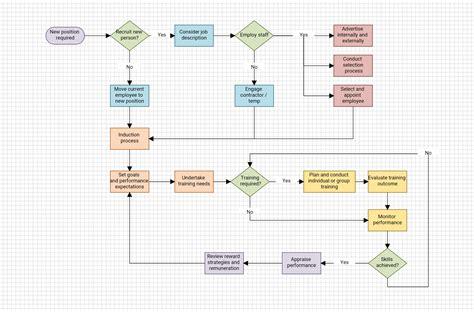 flowchart membuat visa flowdia diagrams