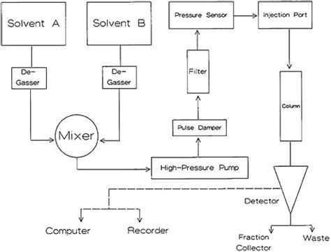 high performance liquid chromatography diagram ultrafast chemical separations