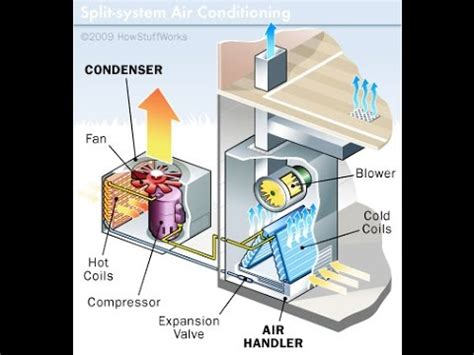 why are air conditioners on roofs in arizona trane packaged unit doovi