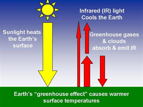 greenhouse effect diagram simple haskellsifiandtech greenhouse effect
