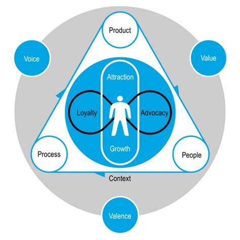 customer experience management cem gartner it glossary