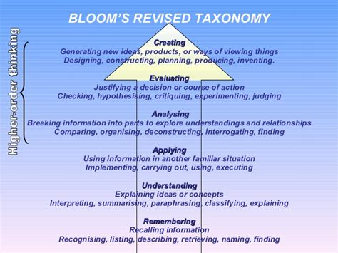 Blooms For And by Blooms Taxonomy