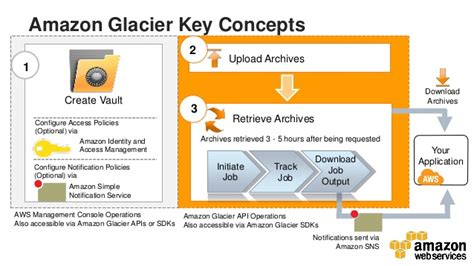 amazon glacier aws webcast archiving in the cloud best practices for