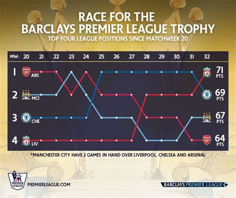 epl reddit premier league top 4 from match week 20 to 32 soccer