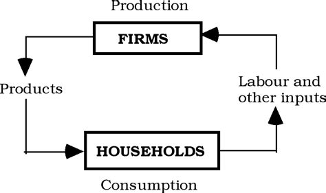 the definition of traditional economy traditional economy