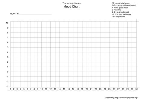 Mood Charting Free Templates And Why You Should Use Them The Non Hip Hippies Free Chart Templates