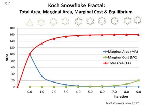 fractal capacitor total cost fractalnomics november 2010